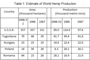 Countries That Produced Hemp Fibre 1800s 1900s